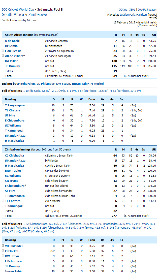 Pakistan Vs India Score Card